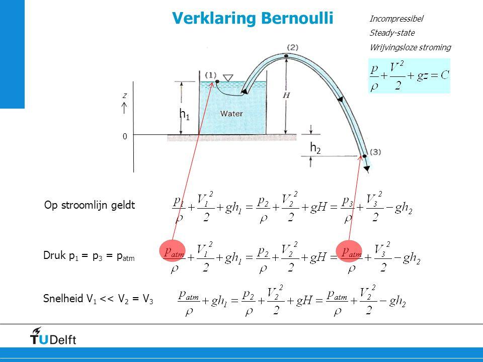 Verklaring Bernoulli h1 h2 Op stroomlijn geldt Druk p1 = p3 = patm
