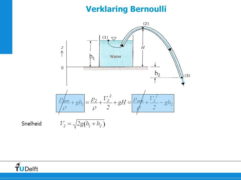 Verklaring Bernoulli h1 h2 z Snelheid