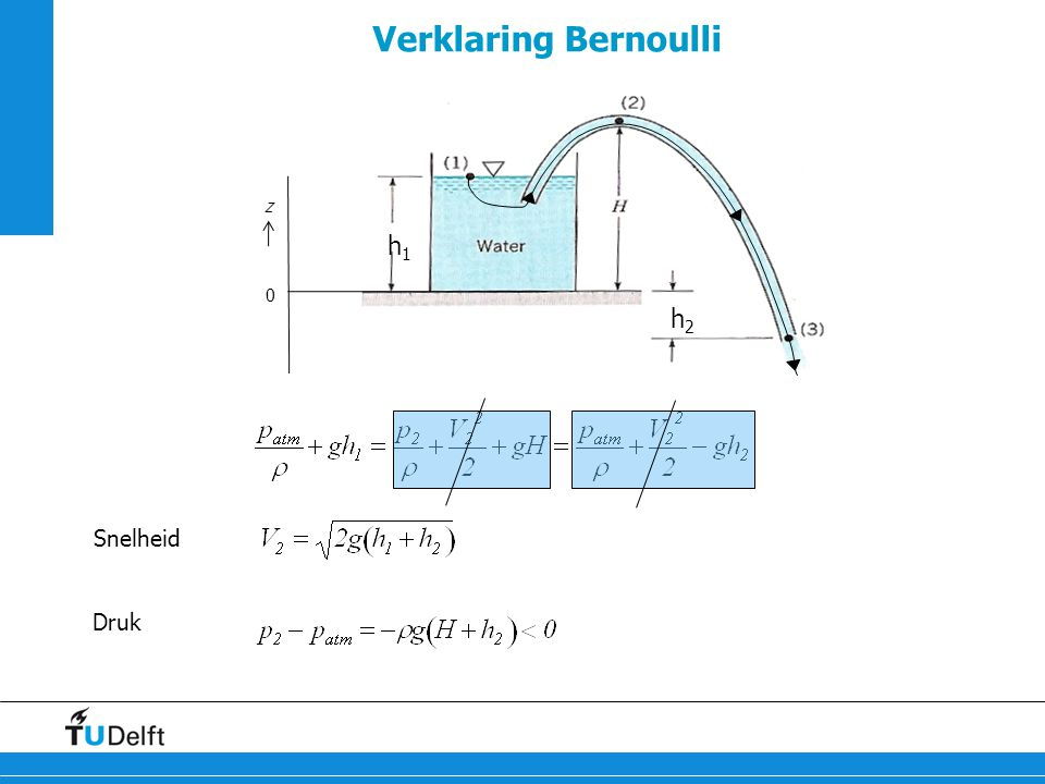 Verklaring Bernoulli h1 h2 z Snelheid Druk