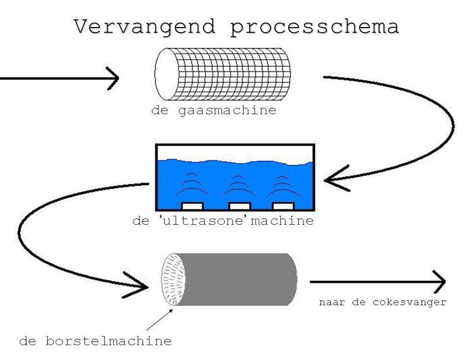 Vervangend processchema
