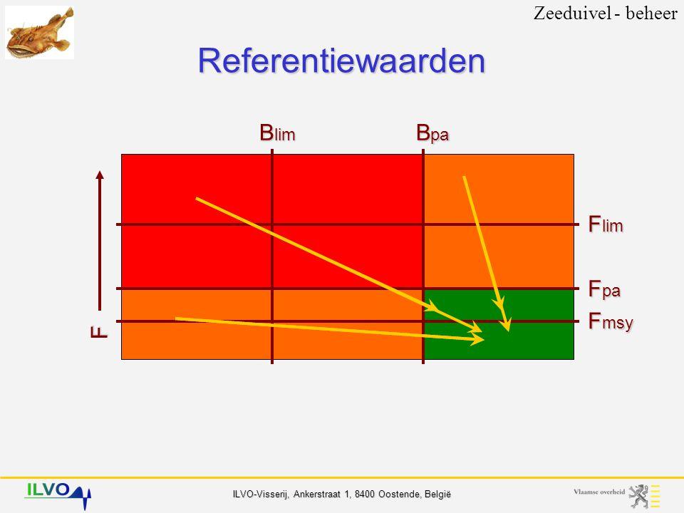 Zeeduivel - beheer Referentiewaarden Blim Bpa Flim Fpa Fmsy F