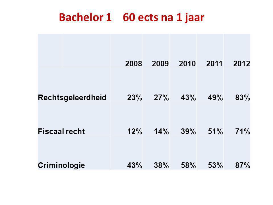 Bachelor 1 60 ects na 1 jaar 2008. 2009. 2010. 2011. 2012. Rechtsgeleerdheid. 23% 27% 43%