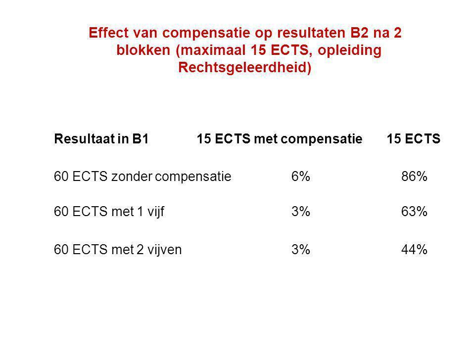 Effect van compensatie op resultaten B2 na 2 blokken (maximaal 15 ECTS, opleiding Rechtsgeleerdheid)