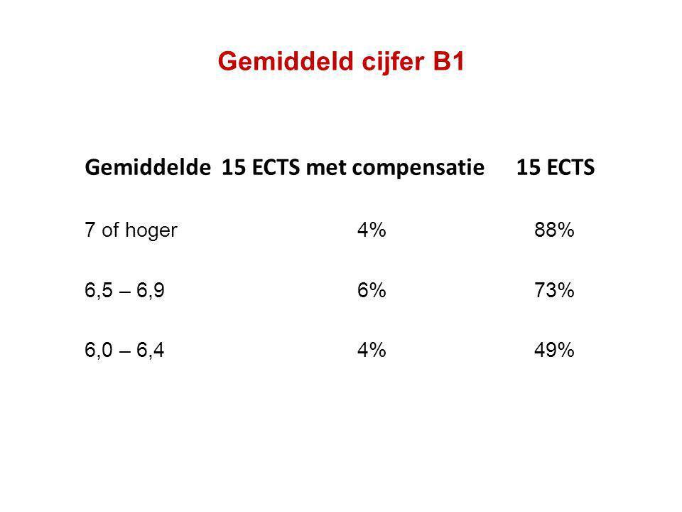 Gemiddeld cijfer B1 Gemiddelde 15 ECTS met compensatie 15 ECTS