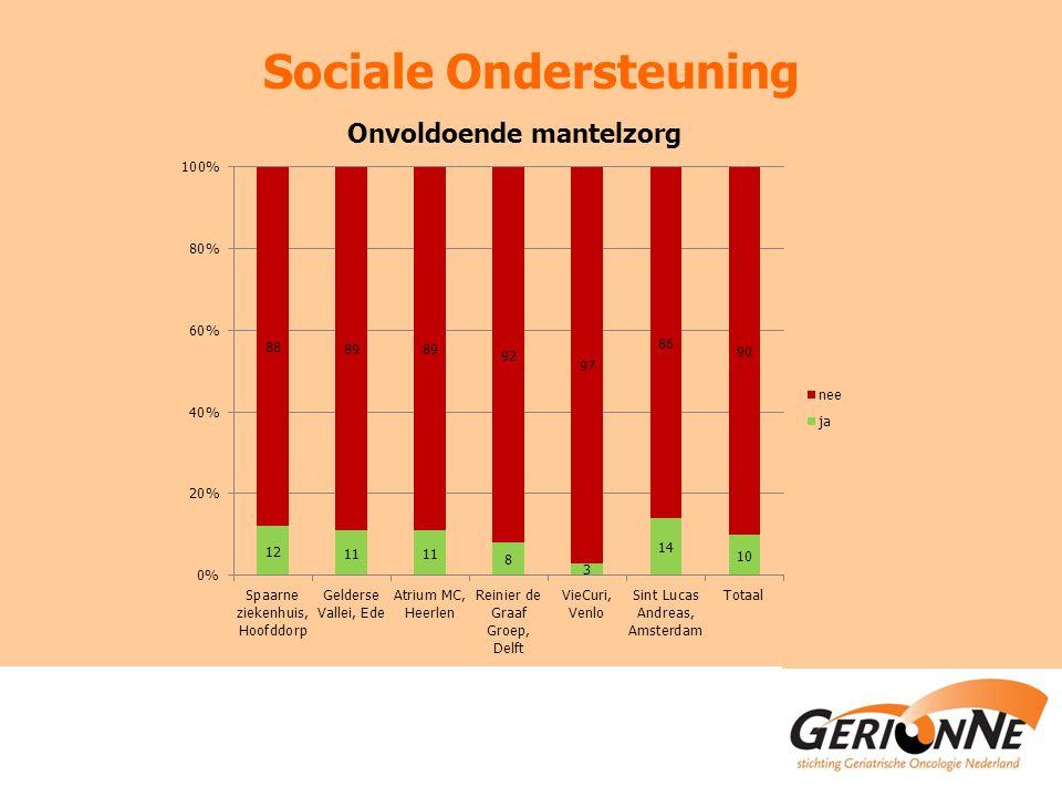 Sociale Ondersteuning