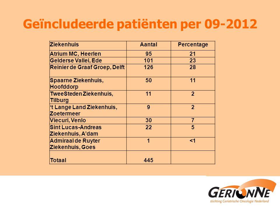 Geïncludeerde patiënten per 09-2012