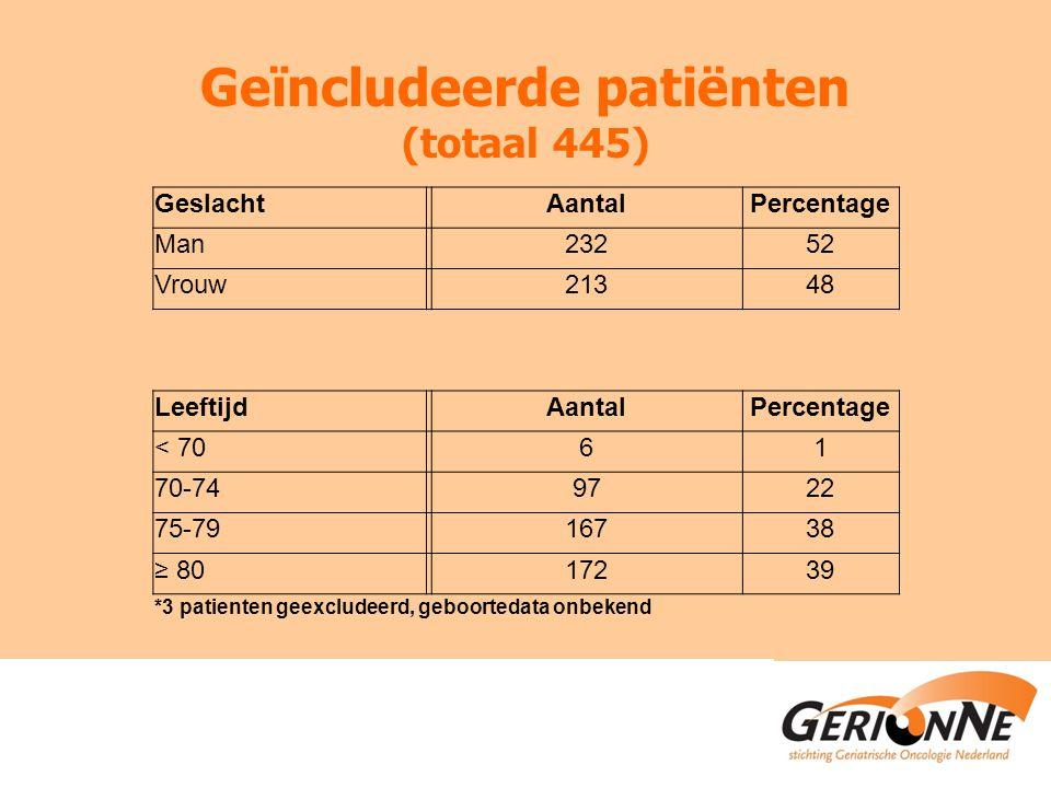 Geïncludeerde patiënten (totaal 445)
