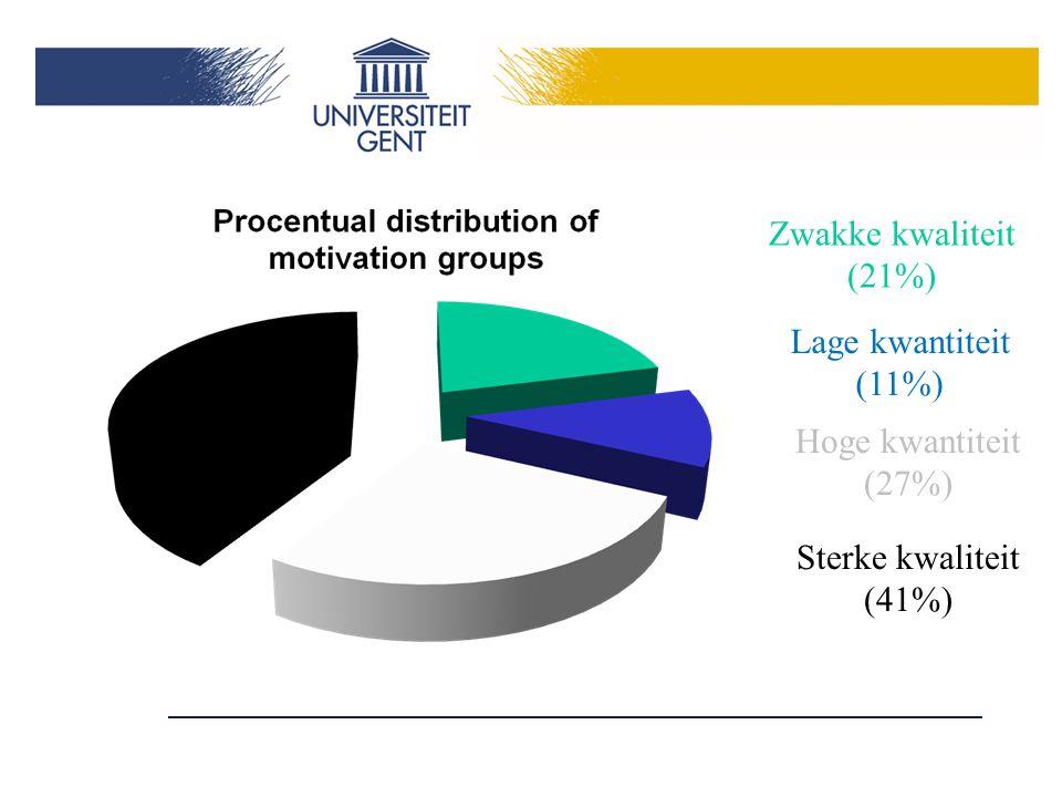 Zwakke kwaliteit (21%) Lage kwantiteit (11%) Hoge kwantiteit (27%)