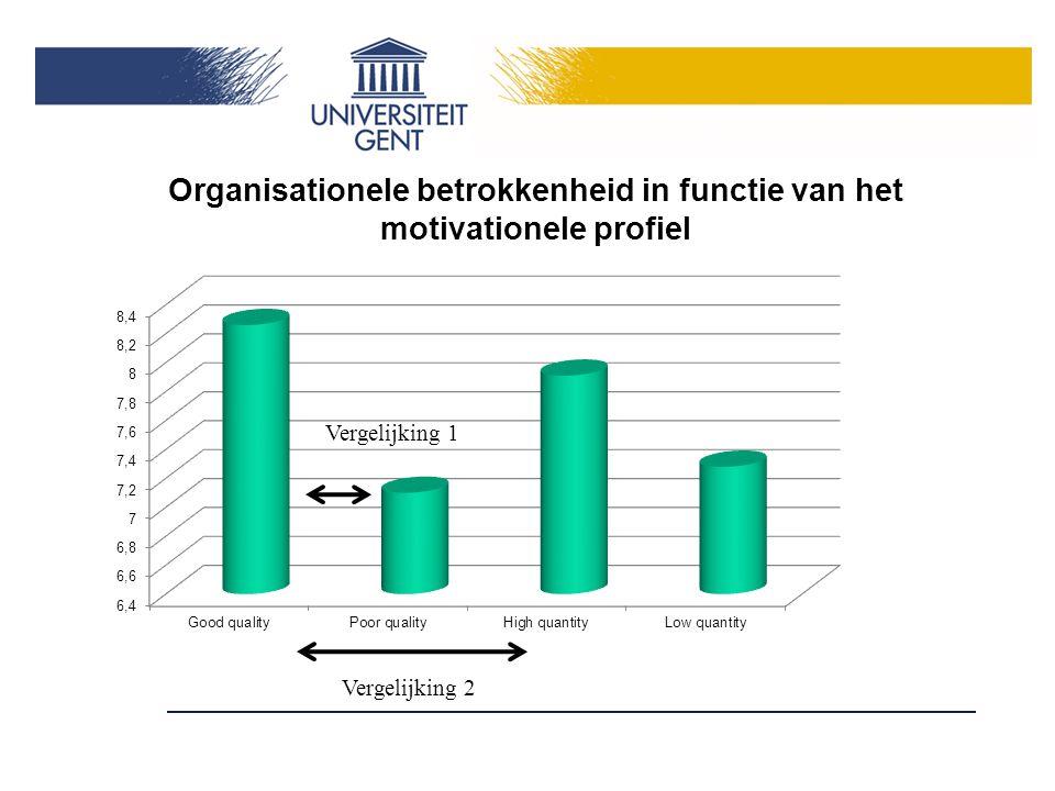 Organisationele betrokkenheid in functie van het motivationele profiel