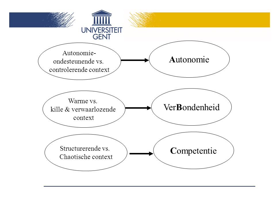 Autonomie VerBondenheid Competentie Autonomie- ondesteunende vs.