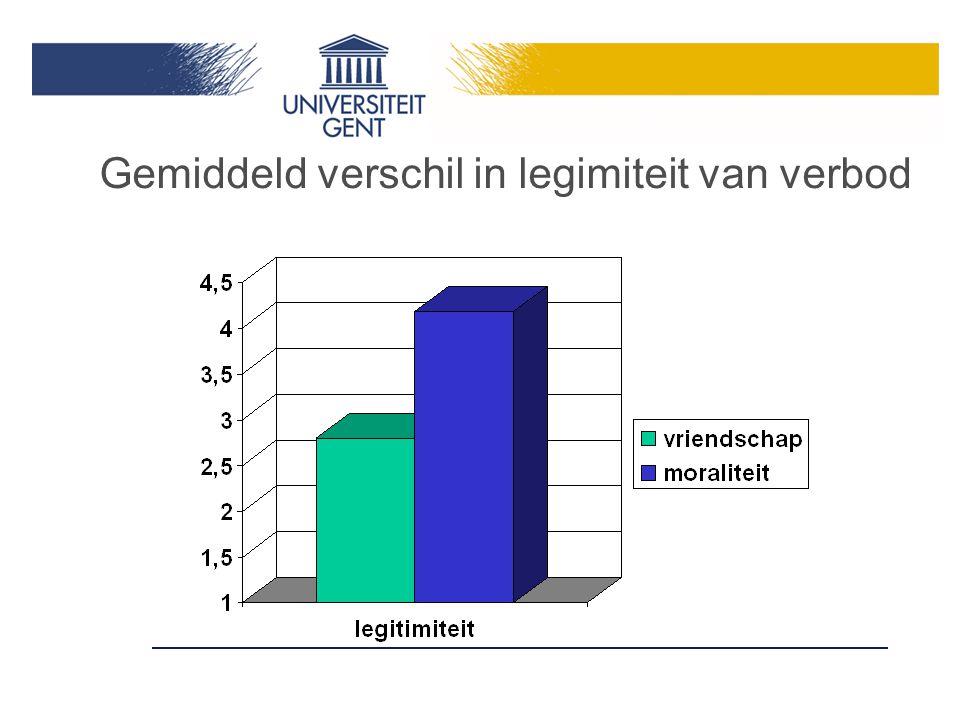 Gemiddeld verschil in legimiteit van verbod