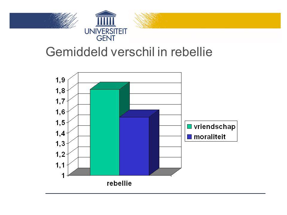 Gemiddeld verschil in rebellie