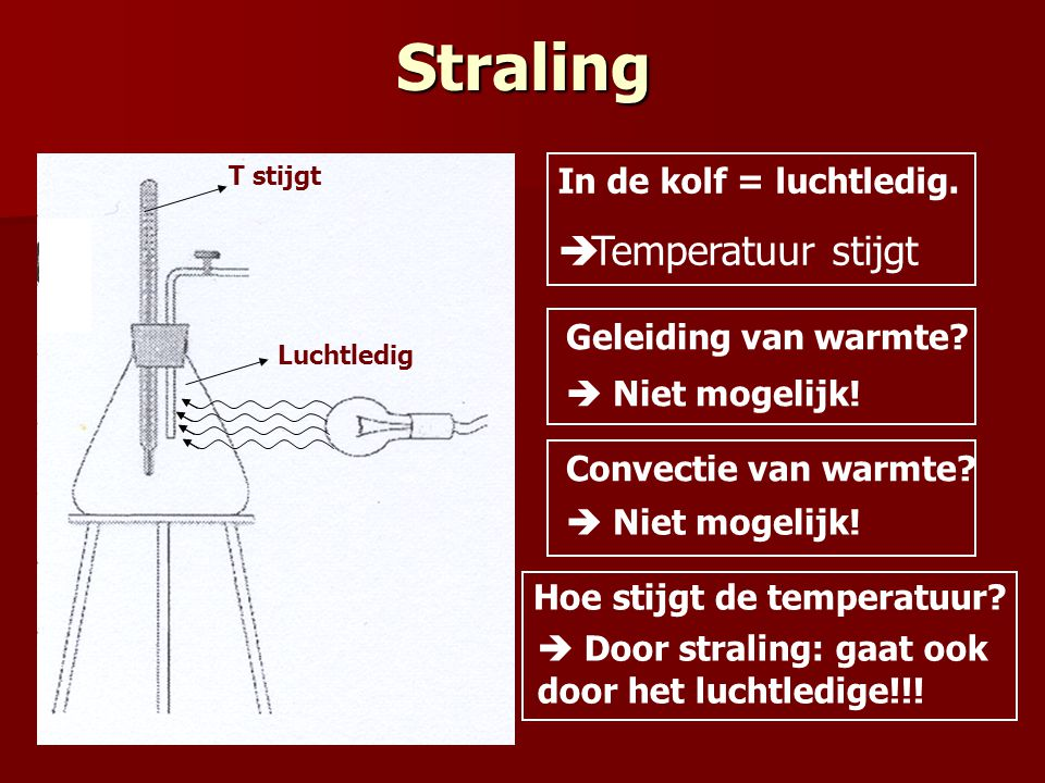 Straling Temperatuur stijgt In de kolf = luchtledig.