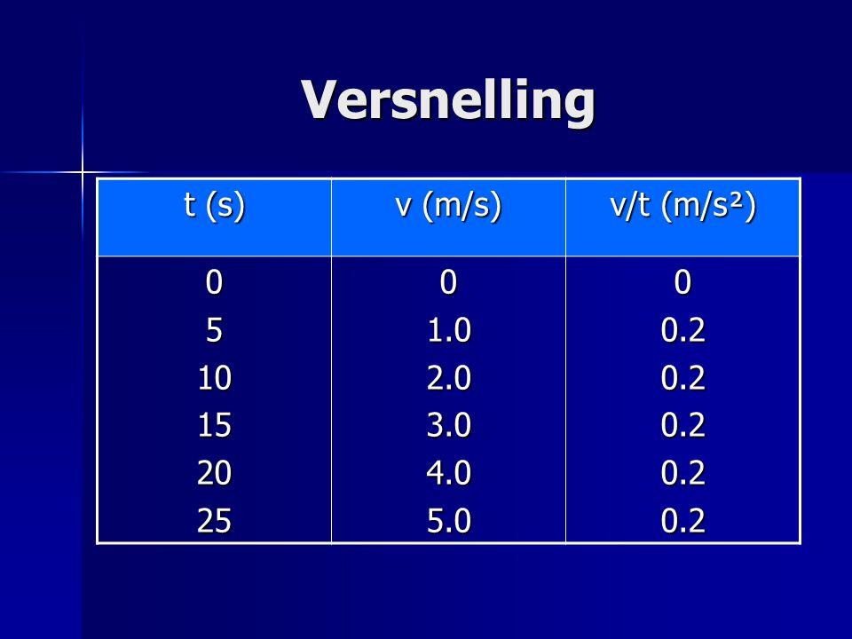 Versnelling t (s) v (m/s) v/t (m/s²) 5 10 15 20 25 1.0 2.0 3.0 4.0 5.0