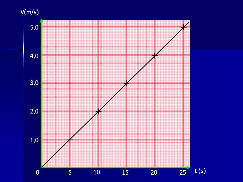V(m/s) Versnelling 5,0 4,0 3,0 2,0 1,0 t (s) 5 10 15 20 25
