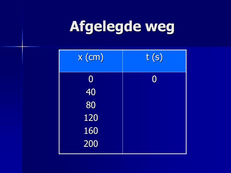Afgelegde weg x (cm) t (s) 40 80 120 160 200
