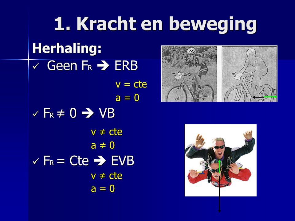 1. Kracht en beweging Herhaling: Geen FR  ERB v = cte FR ≠ 0  VB