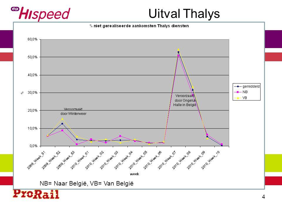 Uitval Thalys NB= Naar België, VB= Van België