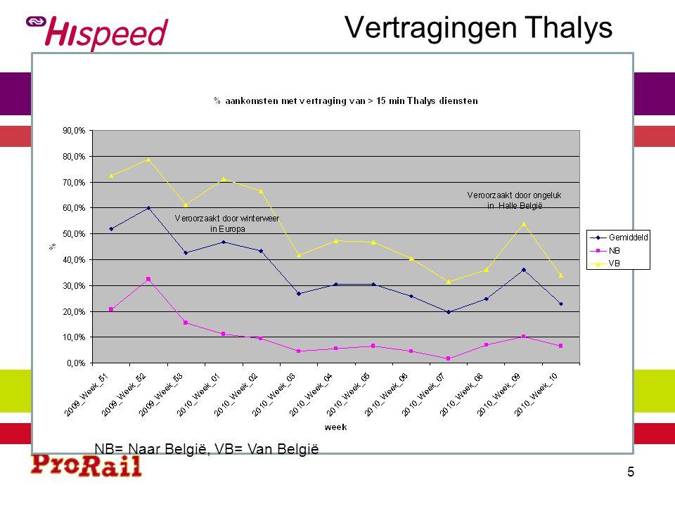 Vertragingen Thalys NB= Naar België, VB= Van België