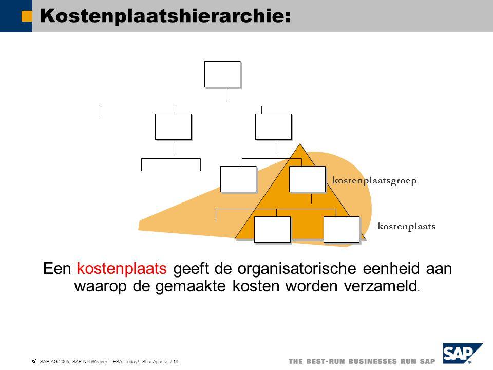 Kostenplaatshierarchie: