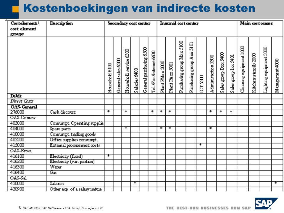 Kostenboekingen van indirecte kosten
