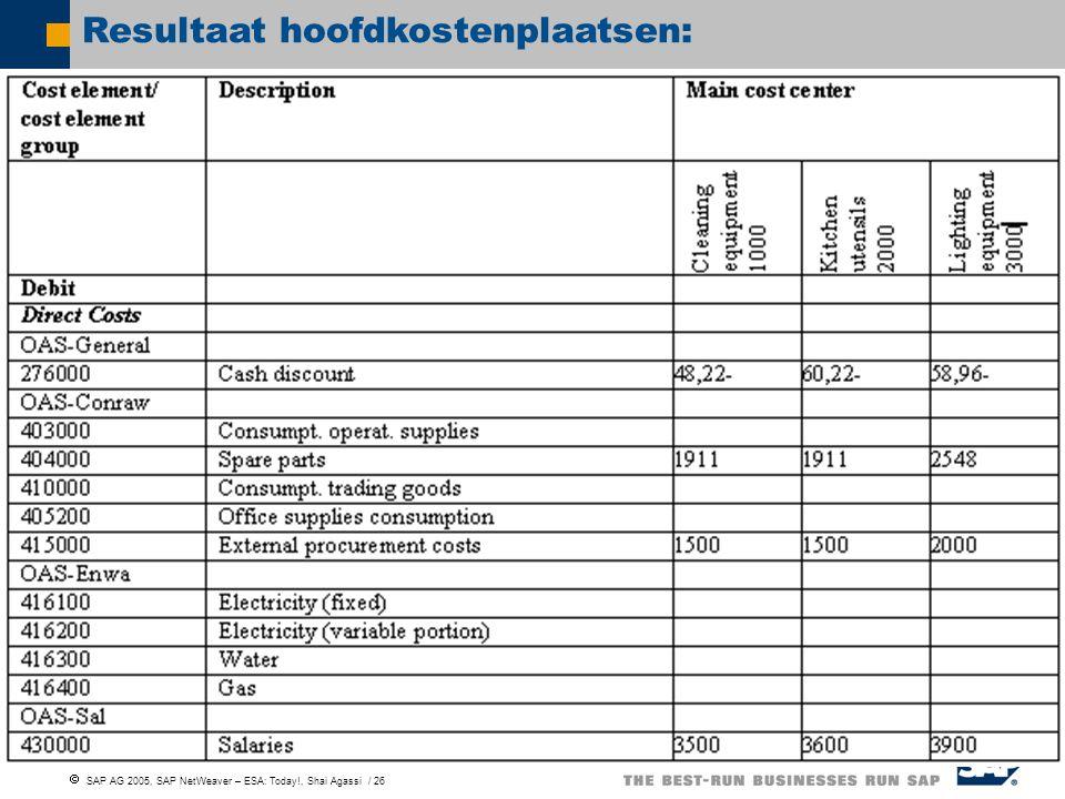 Resultaat hoofdkostenplaatsen:
