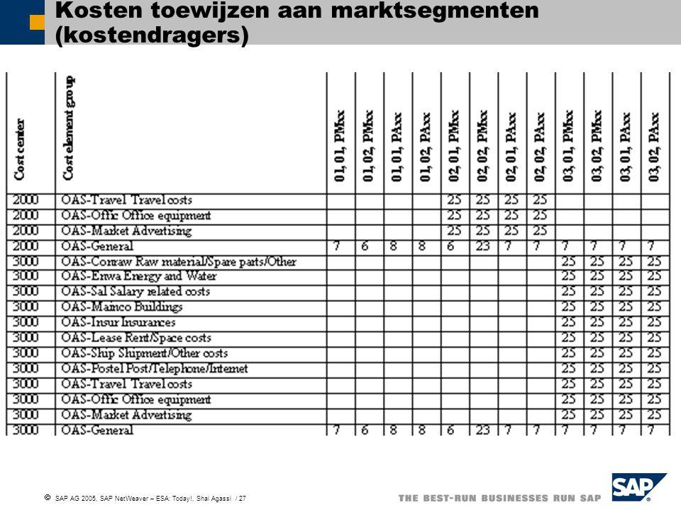 Kosten toewijzen aan marktsegmenten (kostendragers)