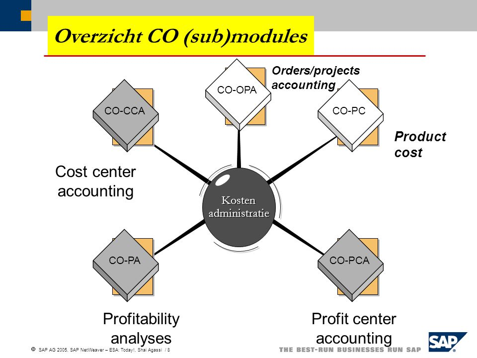Overzicht CO (sub)modules