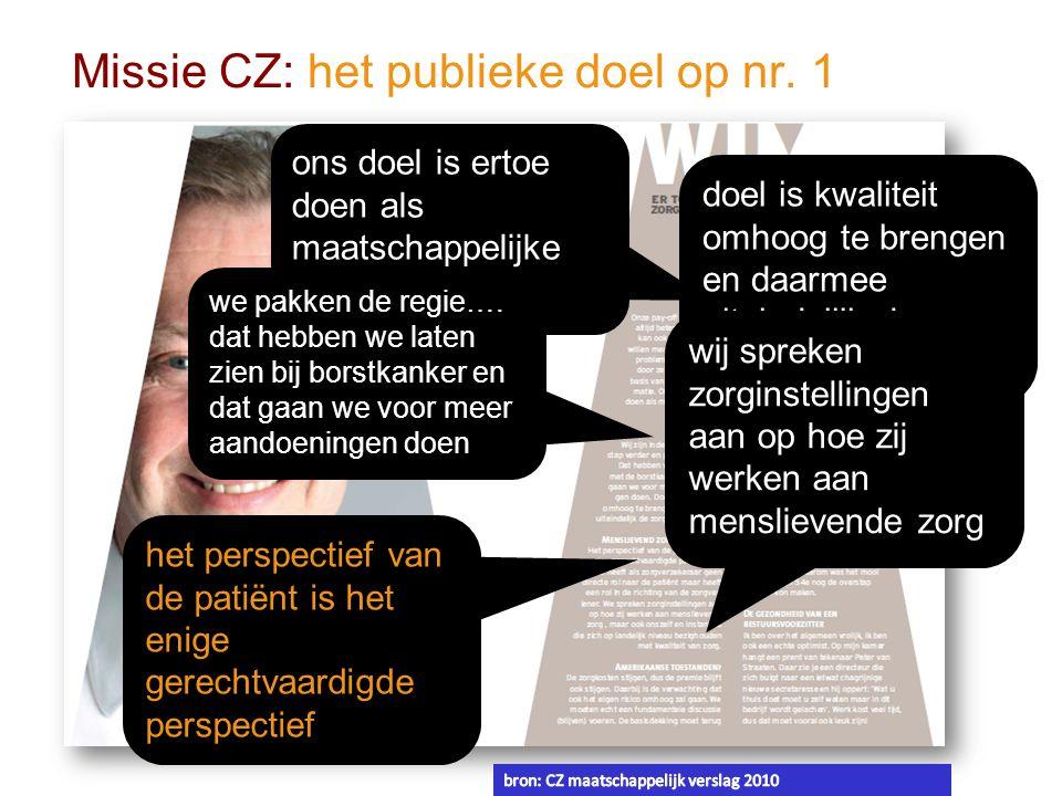 Missie CZ: het publieke doel op nr. 1