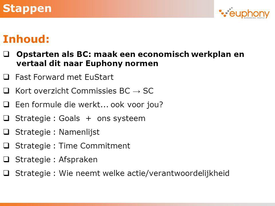 Stappen Inhoud: Opstarten als BC: maak een economisch werkplan en vertaal dit naar Euphony normen.