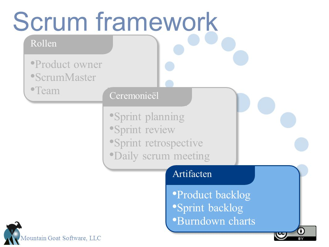 Scrum framework Product owner ScrumMaster Team Sprint planning