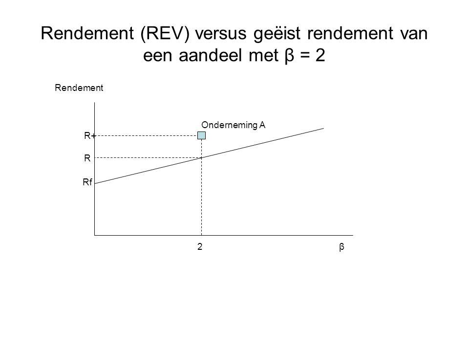 Rendement (REV) versus geëist rendement van een aandeel met β = 2