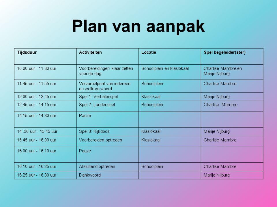 Plan van aanpak Tijdsduur Activiteiten Locatie Spel begeleider(ster)