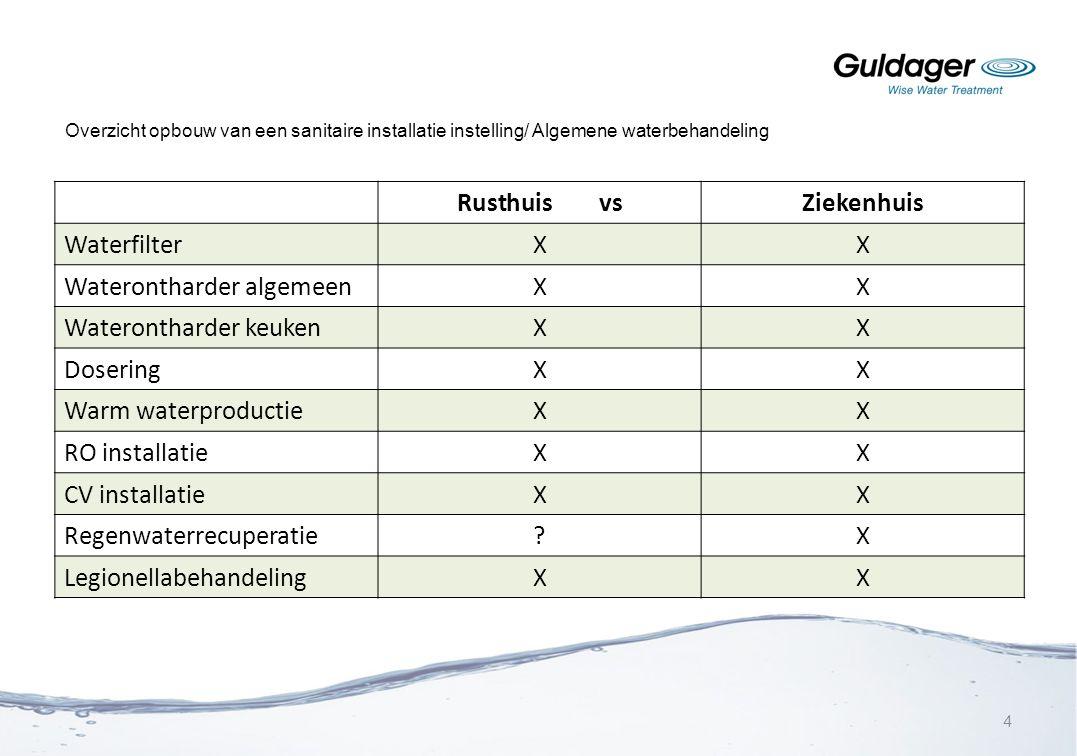 Rusthuis vs Ziekenhuis