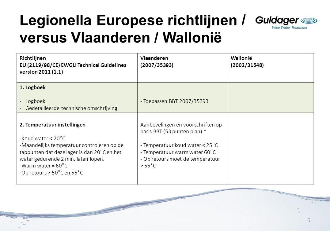 Legionella Europese richtlijnen / versus Vlaanderen / Wallonië