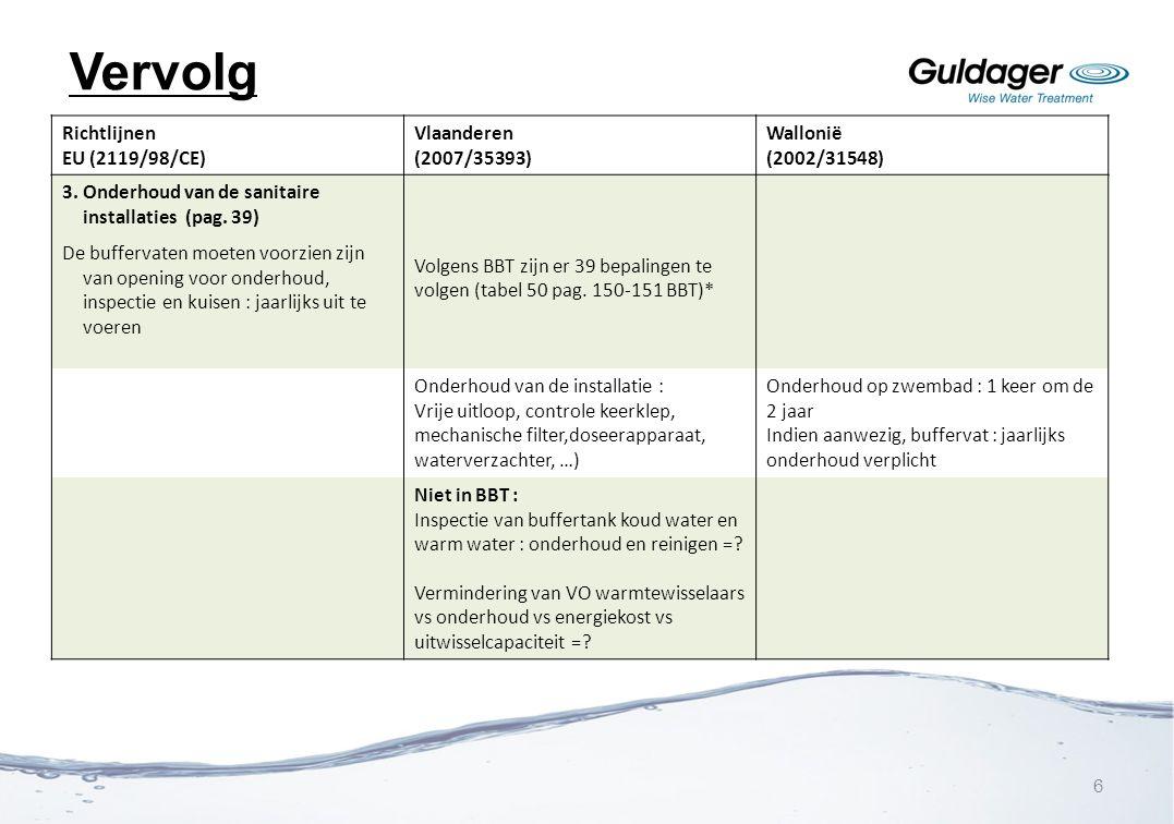 Vervolg Richtlijnen EU (2119/98/CE) Vlaanderen (2007/35393) Wallonië