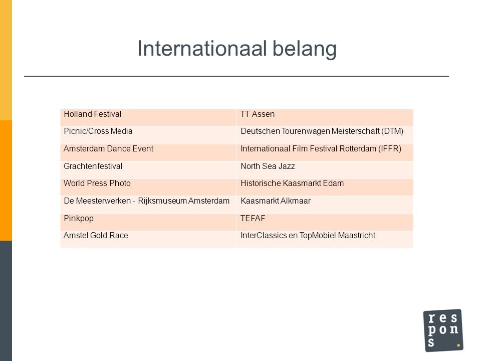 Internationaal belang