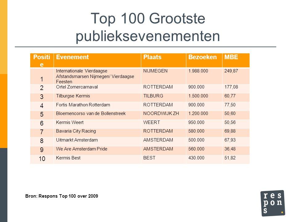 Top 100 Grootste publieksevenementen