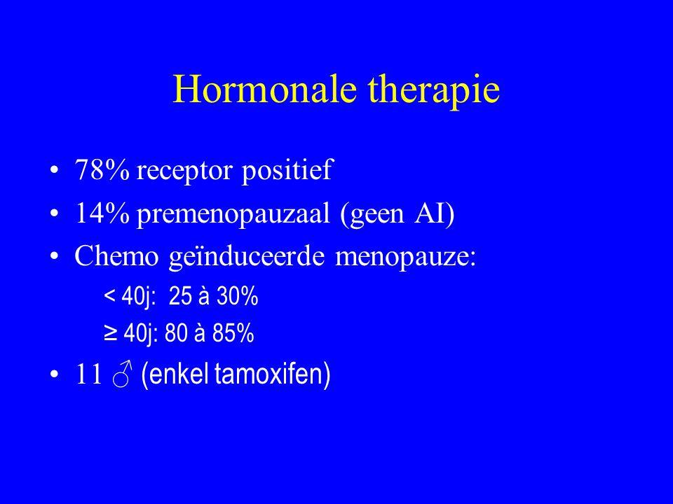 Hormonale therapie 78% receptor positief 14% premenopauzaal (geen AI)