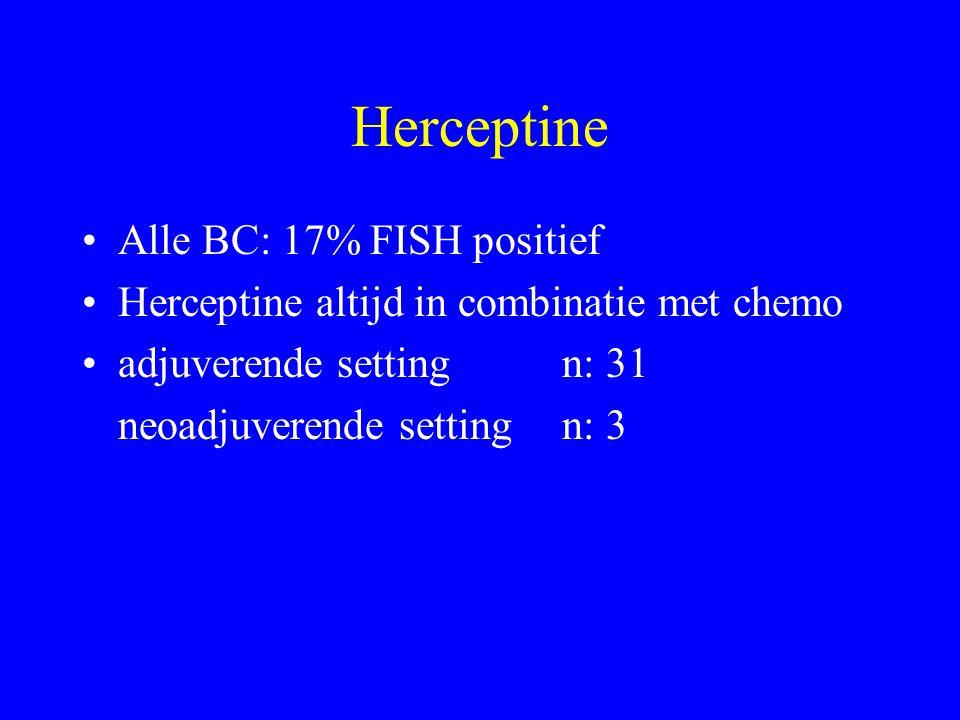Herceptine Alle BC: 17% FISH positief