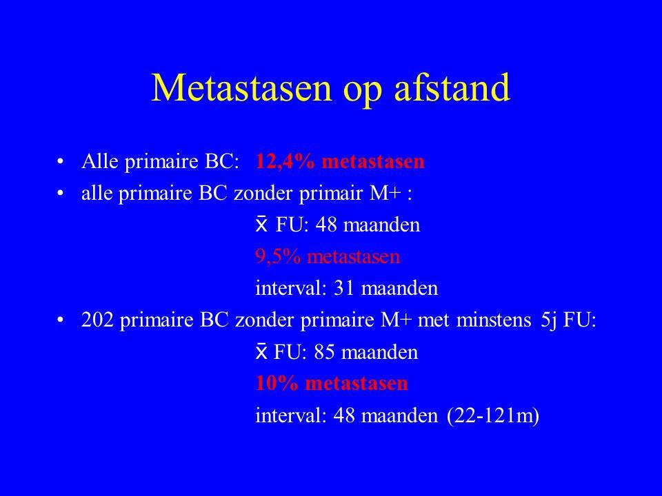 Metastasen op afstand Alle primaire BC: 12,4% metastasen