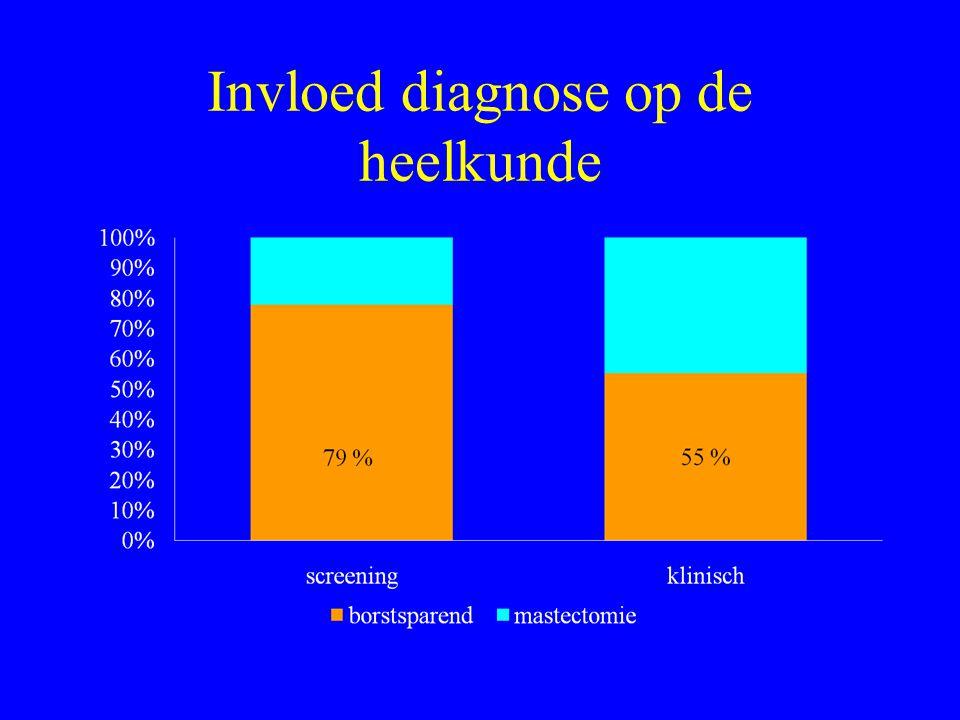 Invloed diagnose op de heelkunde