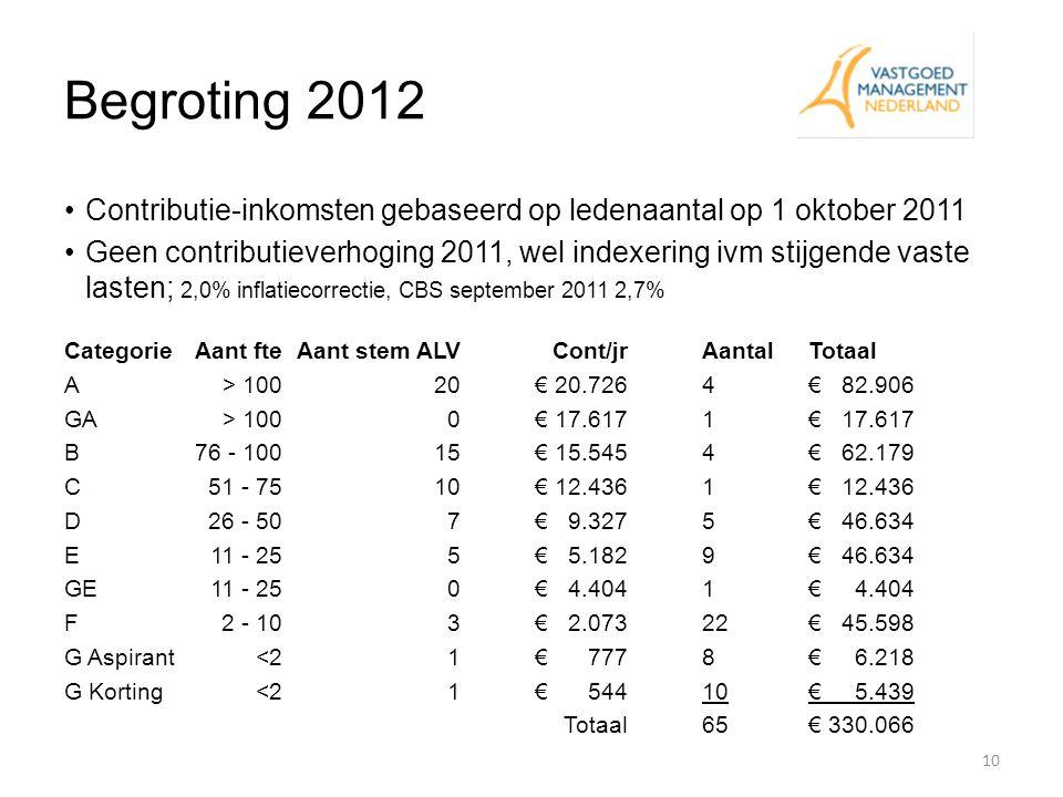 Begroting 2012 Contributie-inkomsten gebaseerd op ledenaantal op 1 oktober 2011.