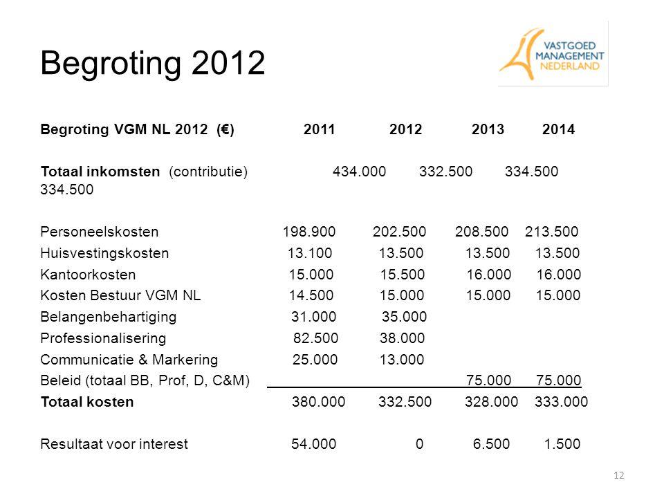 Begroting 2012
