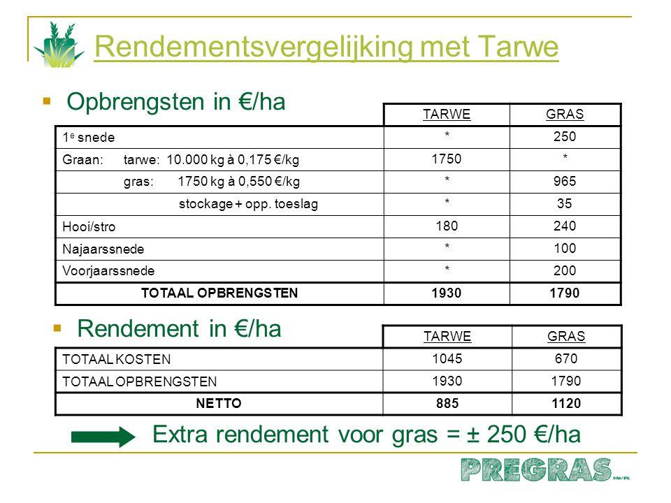 Rendementsvergelijking met Tarwe