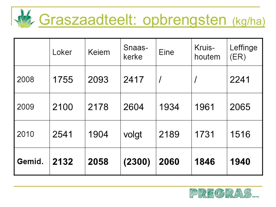 Graszaadteelt: opbrengsten (kg/ha)