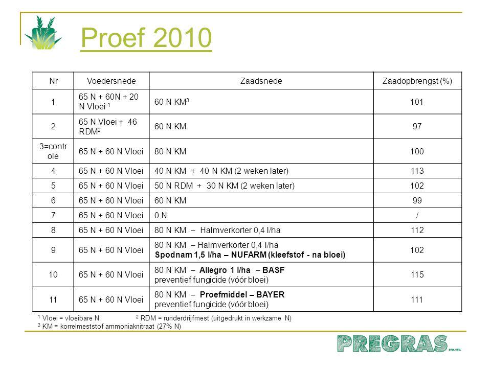 Proef 2010 Nr Voedersnede Zaadsnede 1 65 N + 60N + 20 N Vloei 1