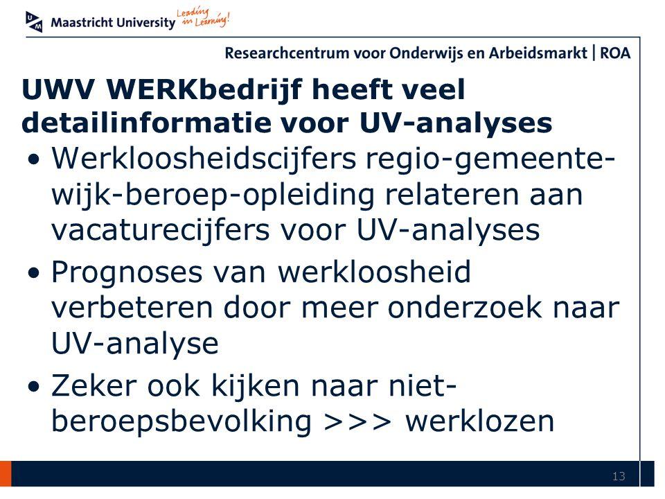 UWV WERKbedrijf heeft veel detailinformatie voor UV-analyses