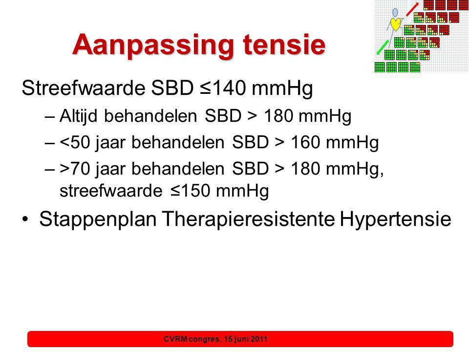 Aanpassing tensie Streefwaarde SBD ≤140 mmHg