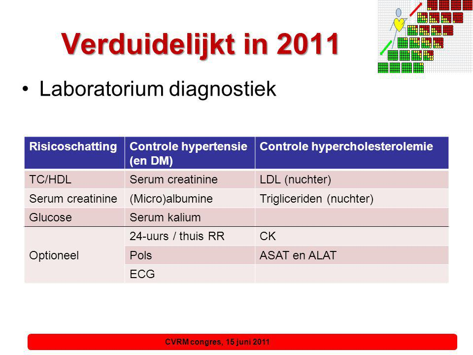 Verduidelijkt in 2011 Laboratorium diagnostiek Risicoschatting